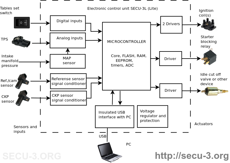 Secu L Structural Diagram En on Hall Effect Ignition System Diagrams