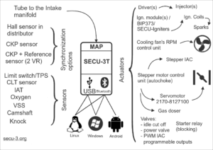 SECU-3T features diagrams